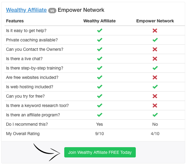 Wealthy Affiliate Vs Empower Network