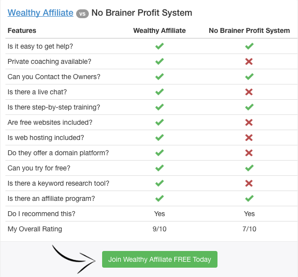 wealthy affiliate vs no brainer profit system