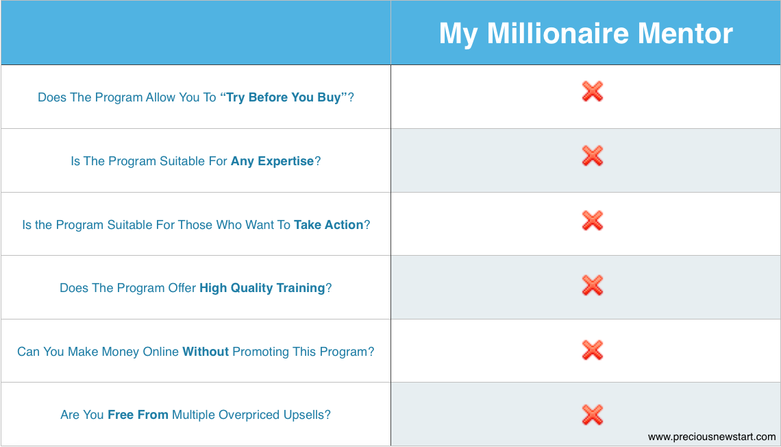 is millioniare mentor the best online program for you